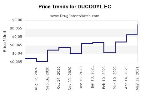 Drug Price Trends for DUCODYL EC