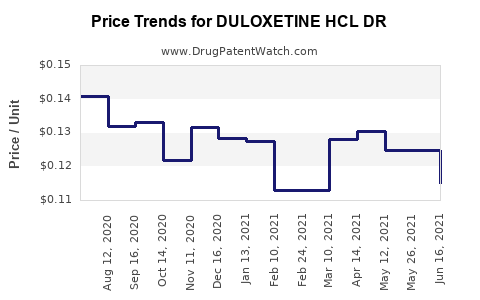 Drug Price Trends for DULOXETINE HCL DR