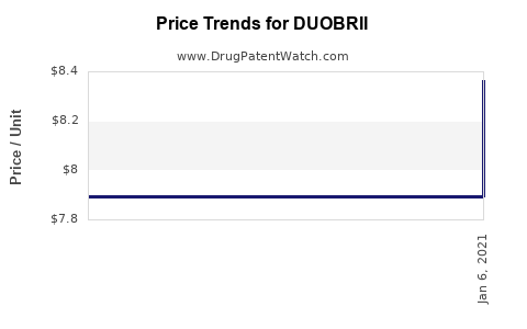 Drug Price Trends for DUOBRII