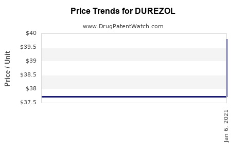 Drug Price Trends for DUREZOL