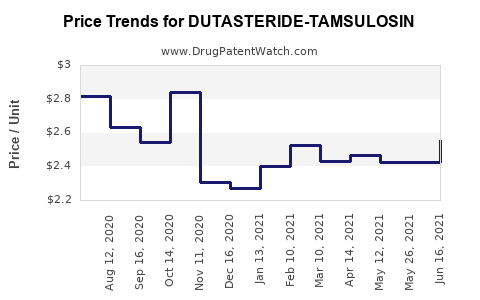 Drug Price Trends for DUTASTERIDE-TAMSULOSIN
