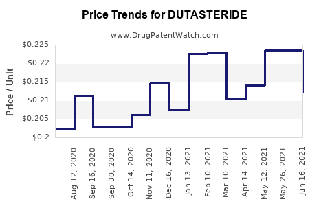Drug Price Trends for DUTASTERIDE
