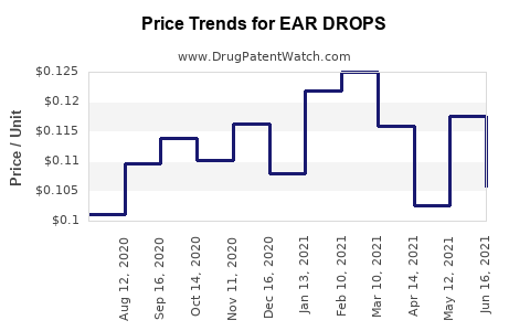 Drug Price Trends for EAR DROPS