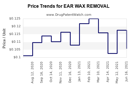 Drug Price Trends for EAR WAX REMOVAL