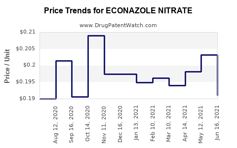 Drug Price Trends for ECONAZOLE NITRATE