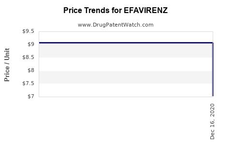 Drug Price Trends for EFAVIRENZ