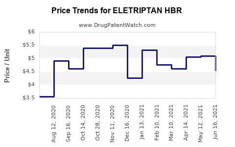 Drug Price Trends for ELETRIPTAN HBR
