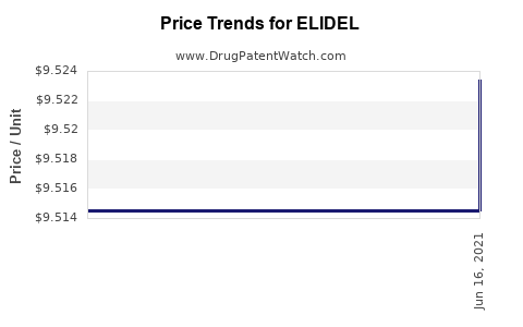 Drug Price Trends for ELIDEL