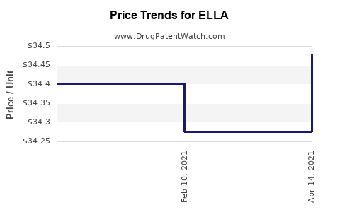 Drug Prices for ELLA
