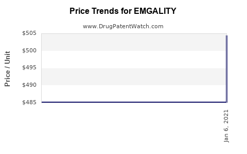 Drug Prices for EMGALITY