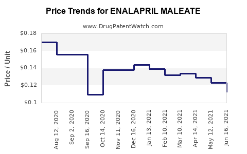 Drug Price Trends for ENALAPRIL MALEATE