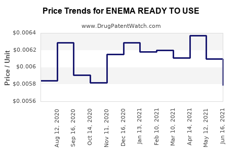 Drug Price Trends for ENEMA READY TO USE