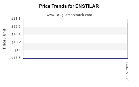 Drug Prices for ENSTILAR
