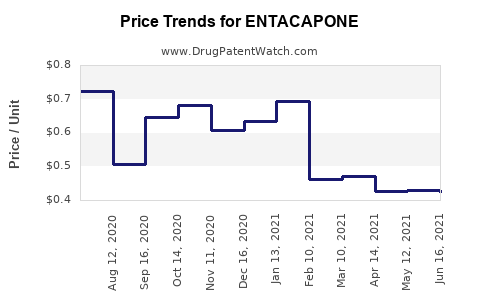 Drug Price Trends for ENTACAPONE