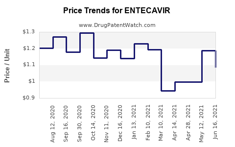 Drug Price Trends for ENTECAVIR