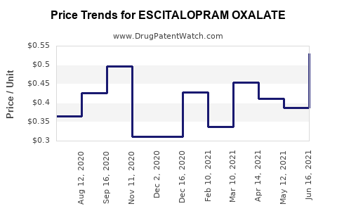 Drug Price Trends for ESCITALOPRAM OXALATE