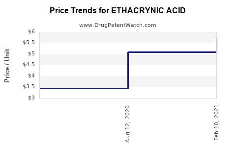 Drug Price Trends for ETHACRYNIC ACID