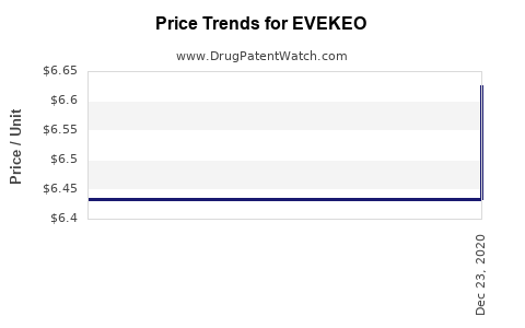 Drug Price Trends for EVEKEO