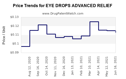 Drug Price Trends for EYE DROPS ADVANCED RELIEF