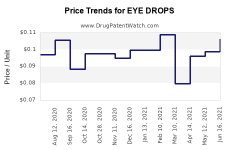 Drug Price Trends for EYE DROPS