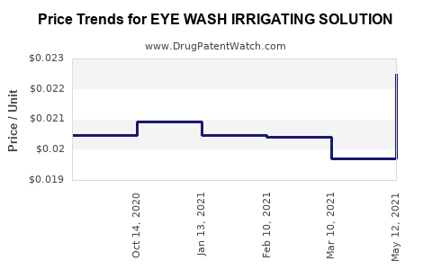 Drug Price Trends for EYE WASH IRRIGATING SOLUTION