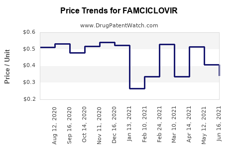 Drug Price Trends for FAMCICLOVIR