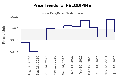 Drug Prices for FELODIPINE