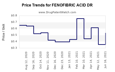 Drug Price Trends for FENOFIBRIC ACID DR