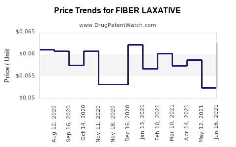 Drug Price Trends for FIBER LAXATIVE