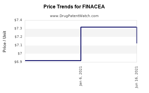 Drug Price Trends for FINACEA