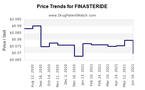 Drug Price Trends for FINASTERIDE