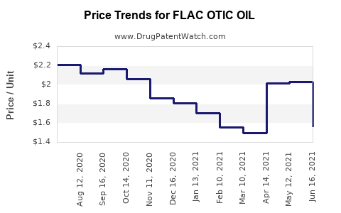 Drug Price Trends for FLAC OTIC OIL