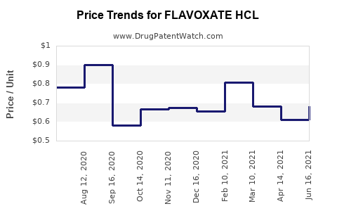 Drug Price Trends for FLAVOXATE HCL