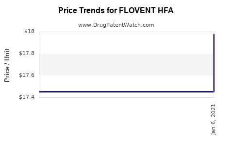 Drug Prices for FLOVENT HFA