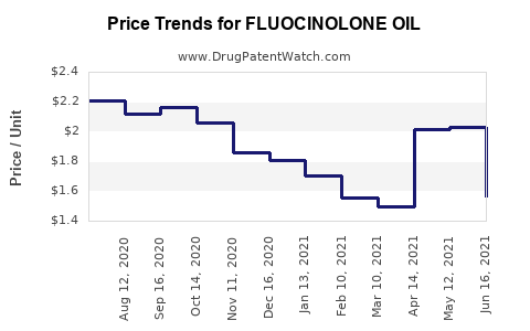 Drug Price Trends for FLUOCINOLONE OIL