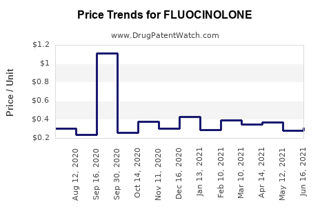 Drug Price Trends for FLUOCINOLONE