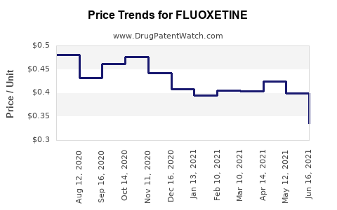 Drug Price Trends for FLUOXETINE
