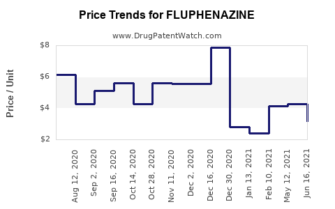 Drug Price Trends for FLUPHENAZINE