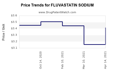 Drug Price Trends for FLUVASTATIN SODIUM