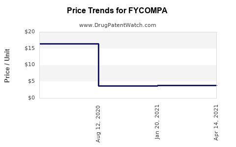 Drug Prices for FYCOMPA