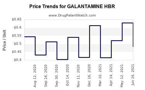 Drug Price Trends for GALANTAMINE HBR