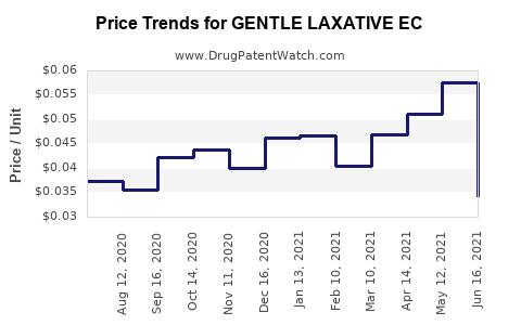 Drug Price Trends for GENTLE LAXATIVE EC