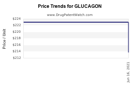 Drug Price Trends for GLUCAGON