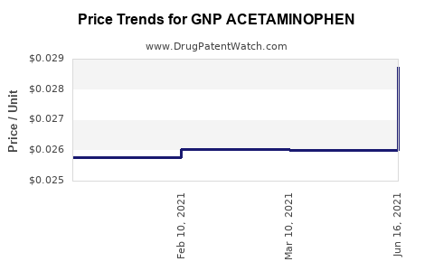 Drug Price Trends for GNP ACETAMINOPHEN