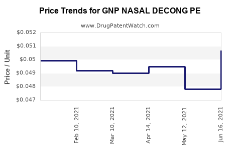 Drug Price Trends for GNP NASAL DECONG PE