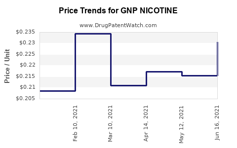 Drug Price Trends for GNP NICOTINE