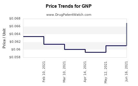 Drug Price Trends for GNP
