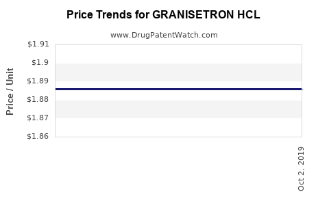 Drug Price Trends for GRANISETRON HCL