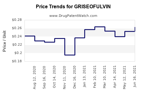 Drug Price Trends for GRISEOFULVIN