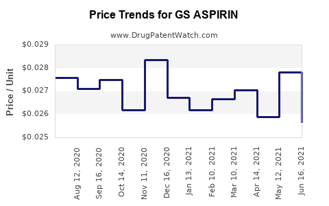 Drug Price Trends for GS ASPIRIN